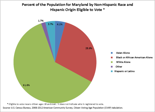 Percent of the Population for MD by Non-Hispanic Race and Hispanic Origin Eligible to Vote (click to enlarge)