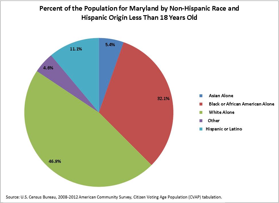 Census bureau estimates reveal whites over represented for Bureau word origin