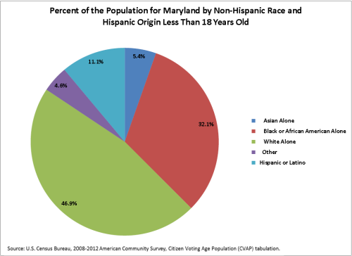 Percent of the Population for MD by Non-Hispanic Race and Hispanic Origin Less than 18 (click to enlarge)
