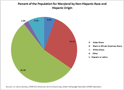 Percent of the Population for Maryland by Non-Hispanic Race and Hispanic Origin (click to enlarge)