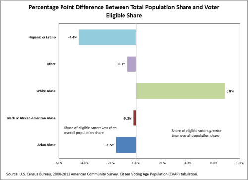 Percentage Point Difference Between Total Population Share and Voter Eligible Share (click to enlarge)