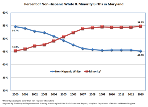 Percent of Non-Hispanic  White & Minority Births in Maryland