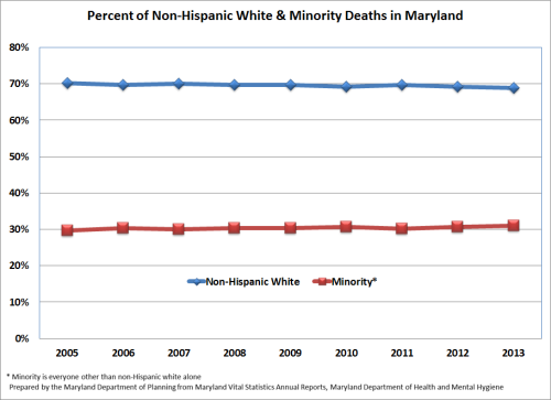 Percent of Non-Hispanic White & Minority Deaths in Maryland