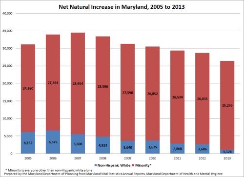 Net Natural Increase in Maryland, 2005 to 2013