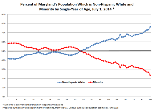Percent of Maryland's Population Which is Non-Hispanic White and Minority by Single Year of Age